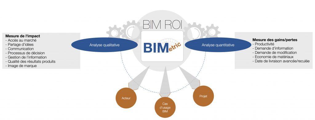 BIM_ROI_BIMetric